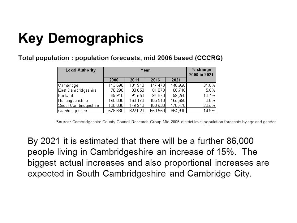 Key Demographics Total population : population forecasts, mid 2006 based (CCCRG) Source: Cambridgeshire County Council Research Group Mid-2006 district level population forecasts by age and gender By 2021 it is estimated that there will be a further 86,000 people living in Cambridgeshire an increase of 15%.