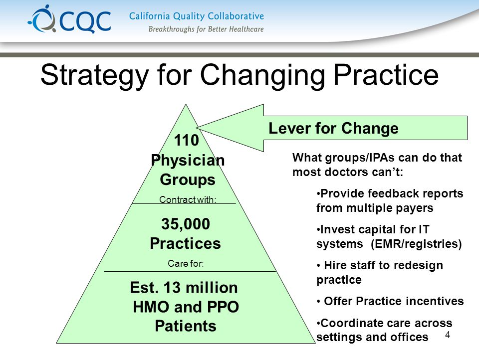 4 Strategy for Changing Practice Est.