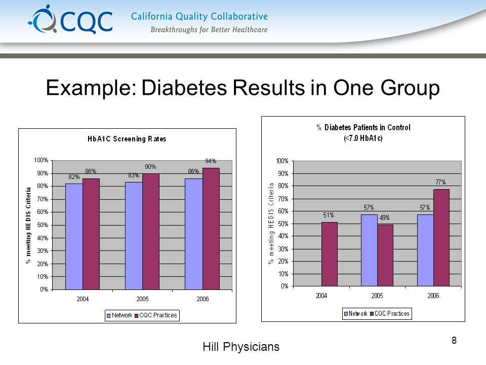 8 Example: Diabetes Results in One Group Hill Physicians