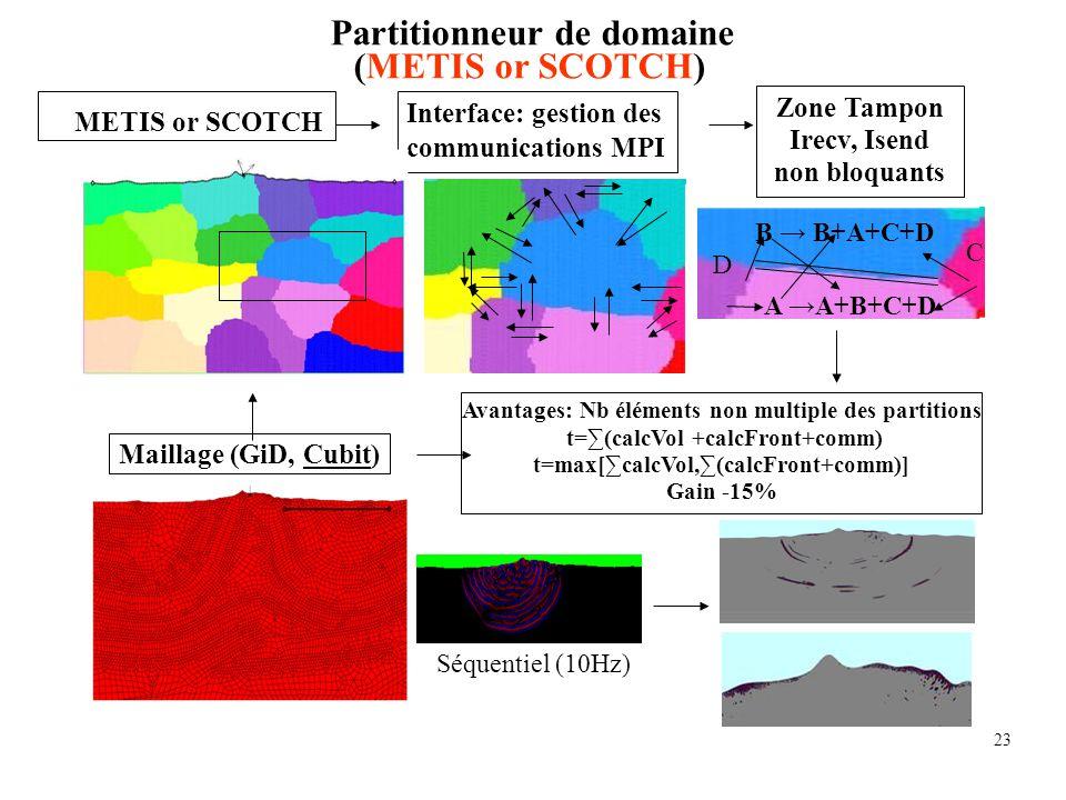 23 Maillage (GiD, Cubit) METIS or SCOTCH Interface: gestion des communications MPI Zone Tampon Irecv, Isend non bloquants Avantages: Nb éléments non m