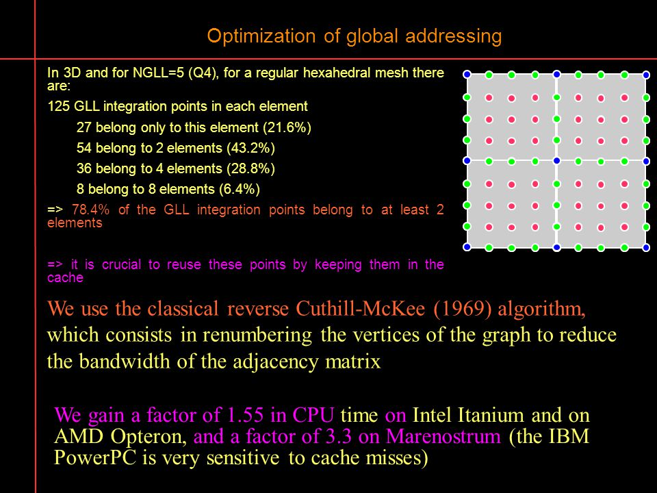 Optimization of global addressing In 3D and for NGLL=5 (Q4), for a regular hexahedral mesh there are: 125 GLL integration points in each element 27 be