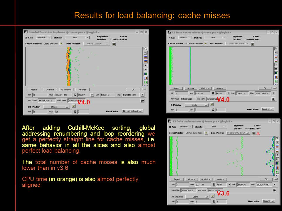 Results for load balancing: cache misses After adding Cuthill-McKee sorting, global addressing renumbering and loop reordering we get a perfectly stra