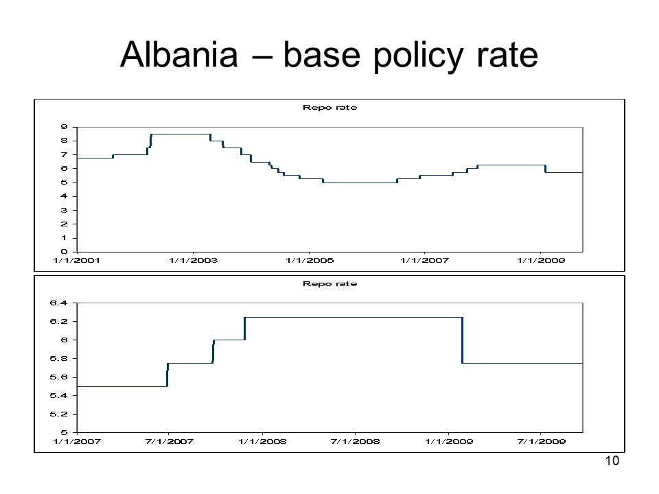 10 Albania – base policy rate