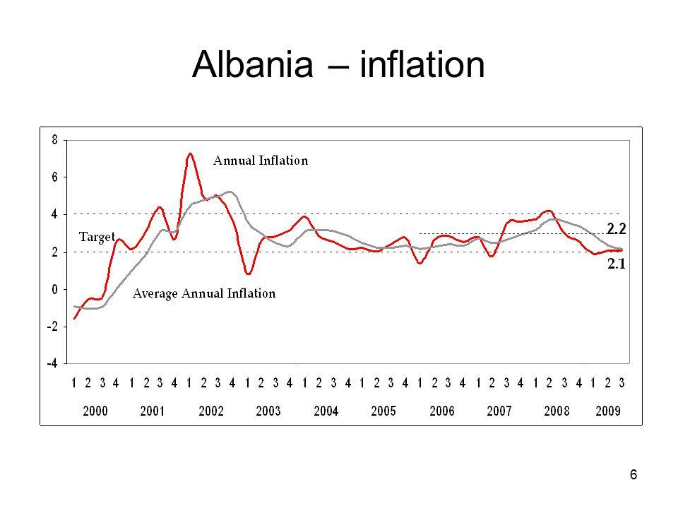 6 Albania – inflation