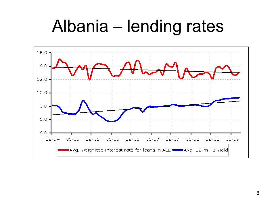 8 Albania – lending rates