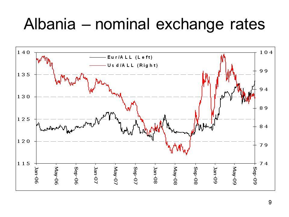9 Albania – nominal exchange rates