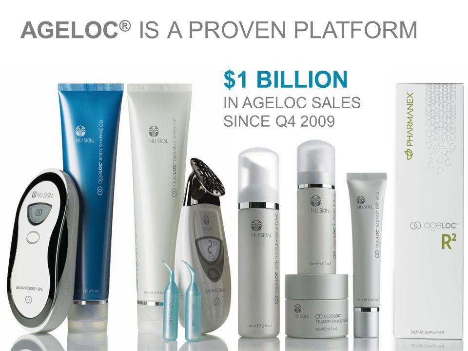 9 AGELOC ® IS A PROVEN PLATFORM $1 BILLION IN AGELOC SALES SINCE Q4 2009