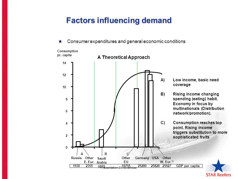 Presentation 23 November Factors influencing demand Consumer expenditures and general economic conditions A Theoretical Approach A B C GDP per capita Consumption pr.