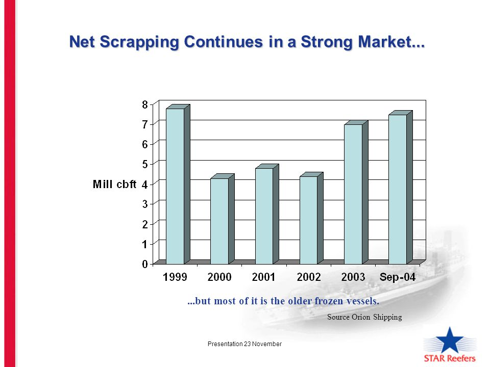 Presentation 23 November Net Scrapping Continues in a Strong Market... Net Scrapping Continues in a Strong Market......but most of it is the older fro