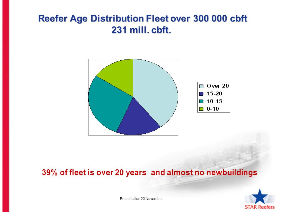 Presentation 23 November Reefer Age Distribution Fleet over 300 000 cbft 231 mill.