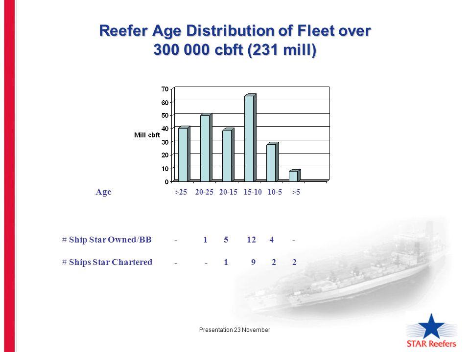 Presentation 23 November Reefer Age Distribution of Fleet over 300 000 cbft (231 mill) Age >25 20-25 20-15 15-10 10-5 >5 # Ship Star Owned/BB -1 5 12