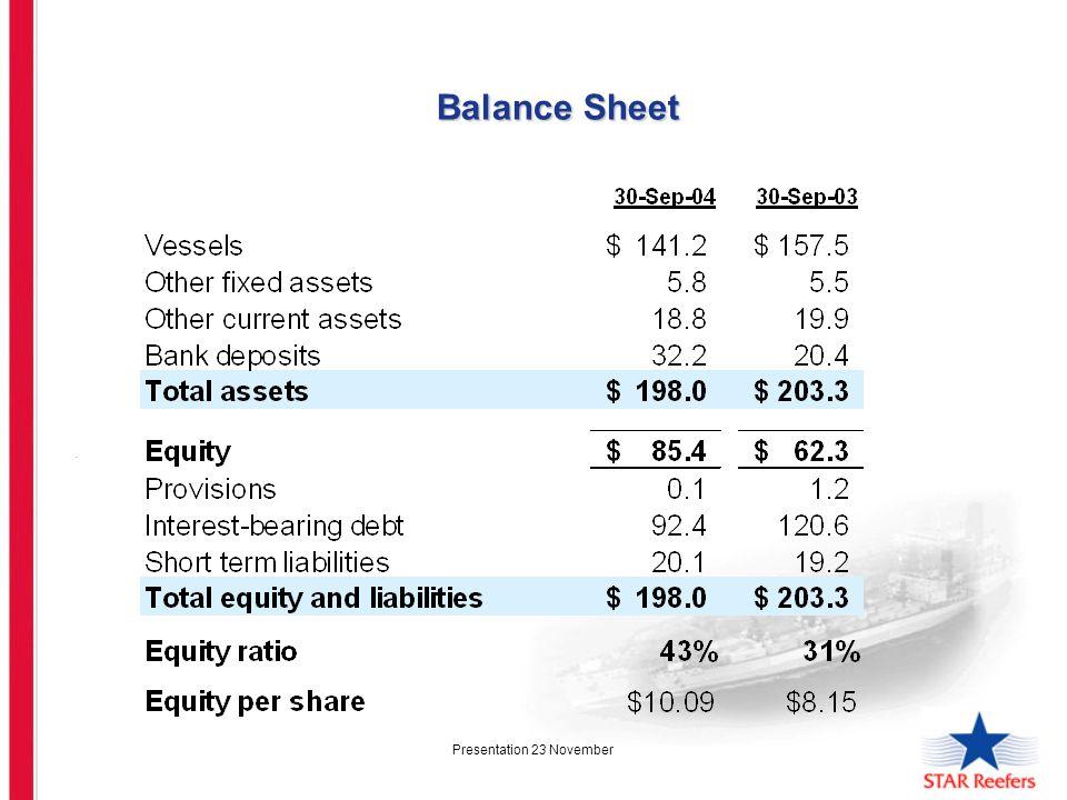 Presentation 23 November. Balance Sheet