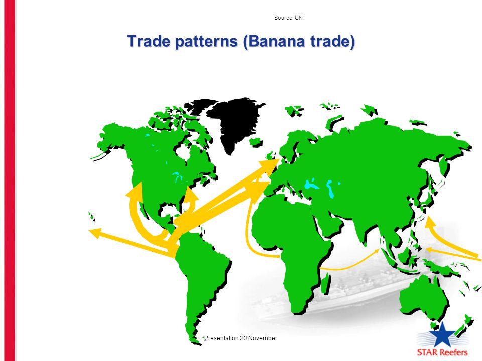 Presentation 23 November Trade patterns (Banana trade) Source: UN