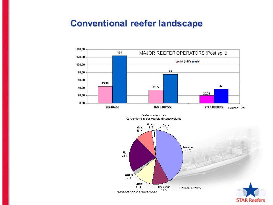 Presentation 23 November Conventional reefer landscape MAJOR REEFER OPERATORS (Post split) Source: Drewry Source: Star
