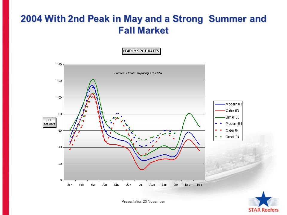Presentation 23 November 2004 With 2nd Peak in May and a Strong Summer and Fall Market