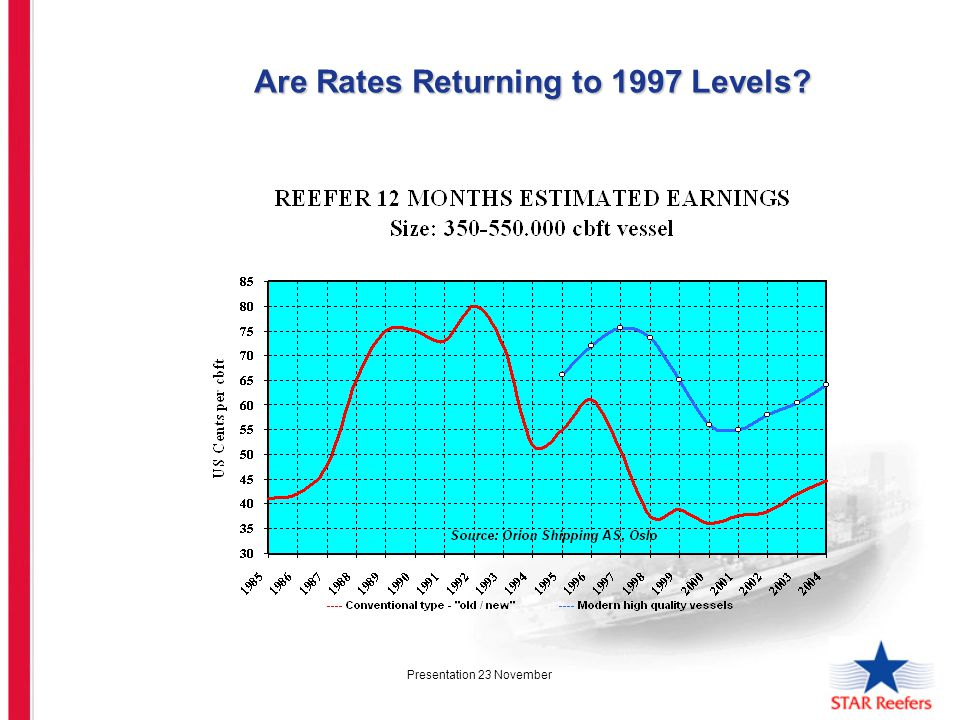 Presentation 23 November Are Rates Returning to 1997 Levels? Are Rates Returning to 1997 Levels?