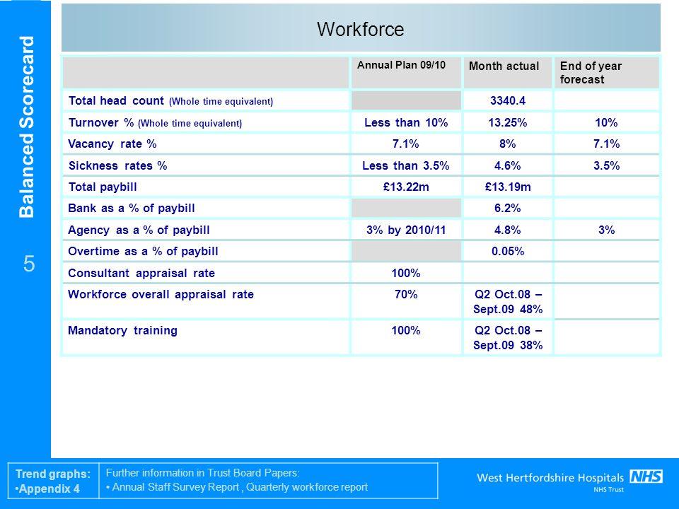 Balanced Scorecard 6 Appendix 1 – Finance and growth trend graphs