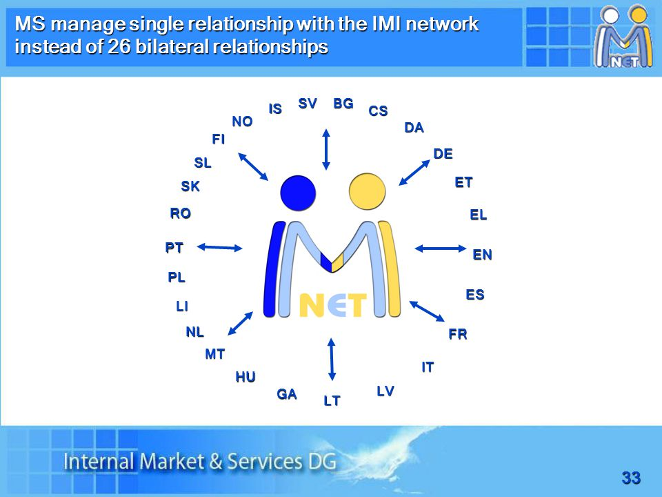 33 MS manage single relationship with the IMI network instead of 26 bilateral relationships BG CS DA DE ET EL EN ES FR IT LV LT GA HU MT NL PL PT RO SK SL FI SV NO IS LI