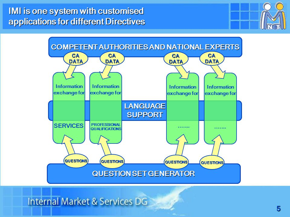 5 IMI is one system with customised applications for different Directives COMPETENT AUTHORITIES AND NATIONAL EXPERTS LANGUAGE SUPPORT QUESTION SET GENERATOR Information exchange for CA DATA QUESTIONS QUESTIONS QUESTIONS Information exchange for CA DATA SERVICES PROFESSIONAL QUALIFICATIONS QUESTIONS.......
