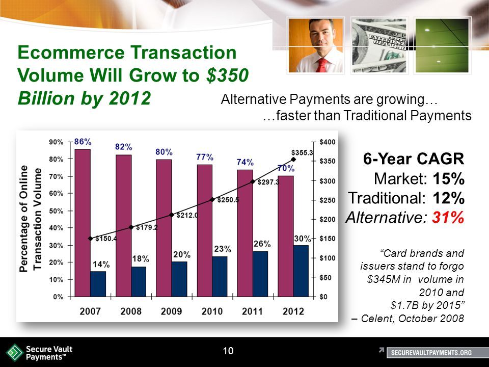 10 Ecommerce Transaction Volume Will Grow to $350 Billion by 2012 Alternative Payments are growing… …faster than Traditional Payments 6-Year CAGR Market: 15% Traditional: 12% Alternative: 31% Card brands and issuers stand to forgo $345M in volume in 2010 and $1.7B by 2015 – Celent, October 2008