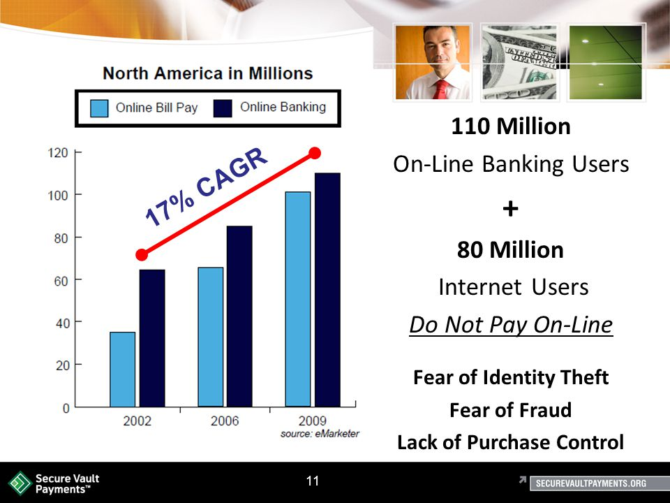 11 17% CAGR 110 Million On-Line Banking Users + 80 Million Internet Users Do Not Pay On-Line Fear of Identity Theft Fear of Fraud Lack of Purchase Control