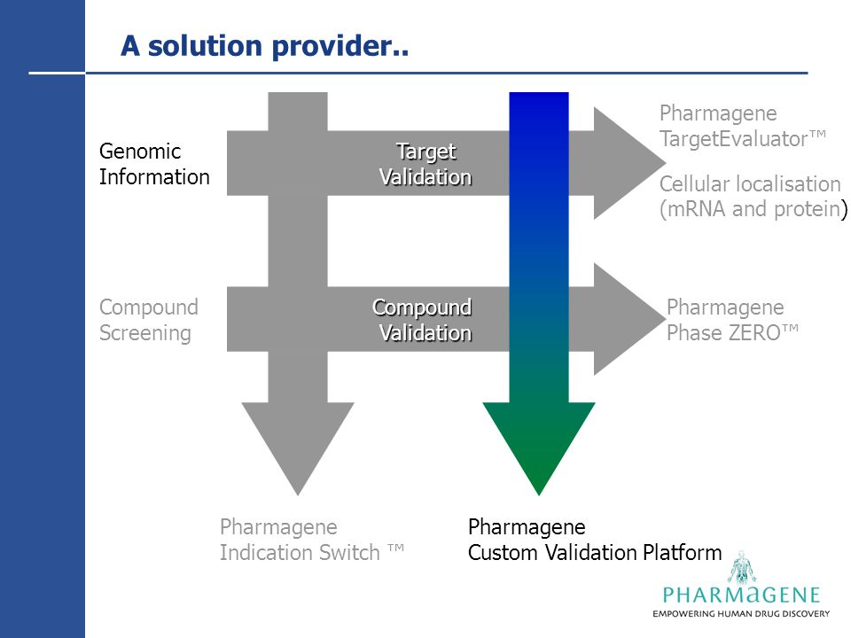 CompoundValidation Pharmagene Custom Validation Platform Pharmagene Indication Switch ™ Pharmagene TargetEvaluator™ Pharmagene Phase ZERO™ Genomic Information Compound Screening A solution provider..