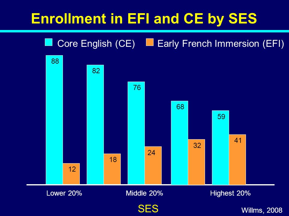 Enrollment in EFI and CE by SES SES Core English (CE)Early French Immersion (EFI) 09-015 Willms, 2008 Lower 20%Middle 20%Highest 20% 88 12 82 18 76 24