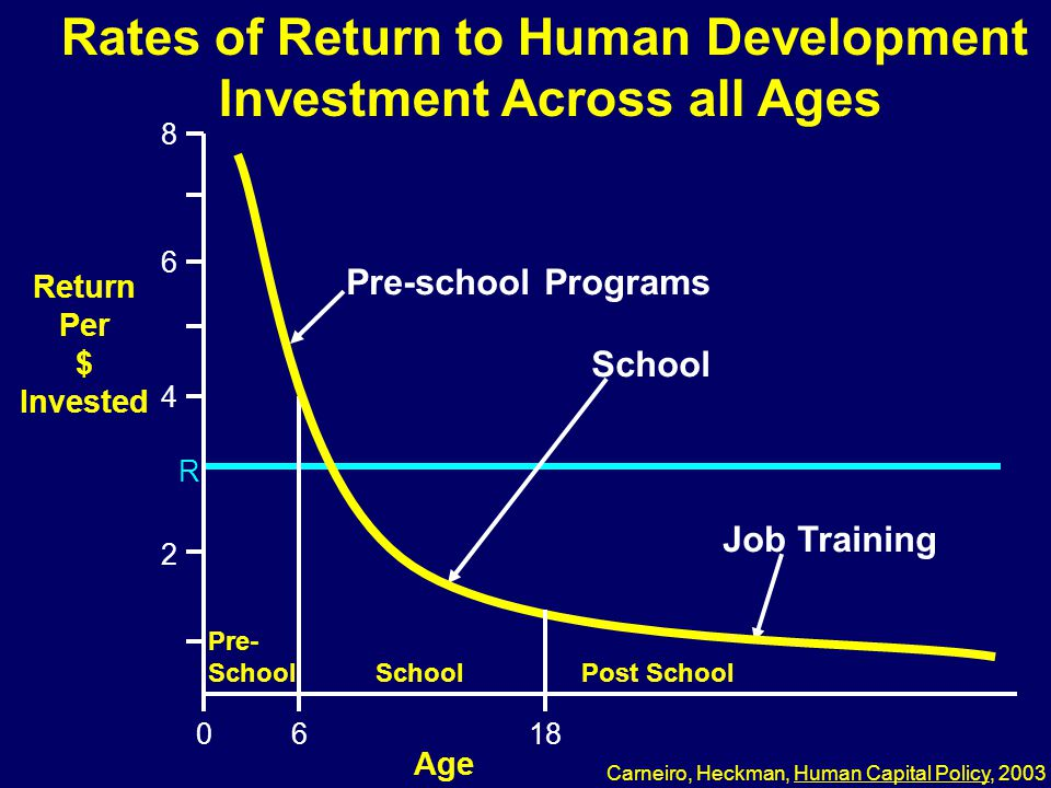 Rates of Return to Human Development Investment Across all Ages Pre-school Programs School Job Training Return Per $ Invested R 2 4 6 8 0618 Age Pre- School Post School 03-074 Carneiro, Heckman, Human Capital Policy, 2003