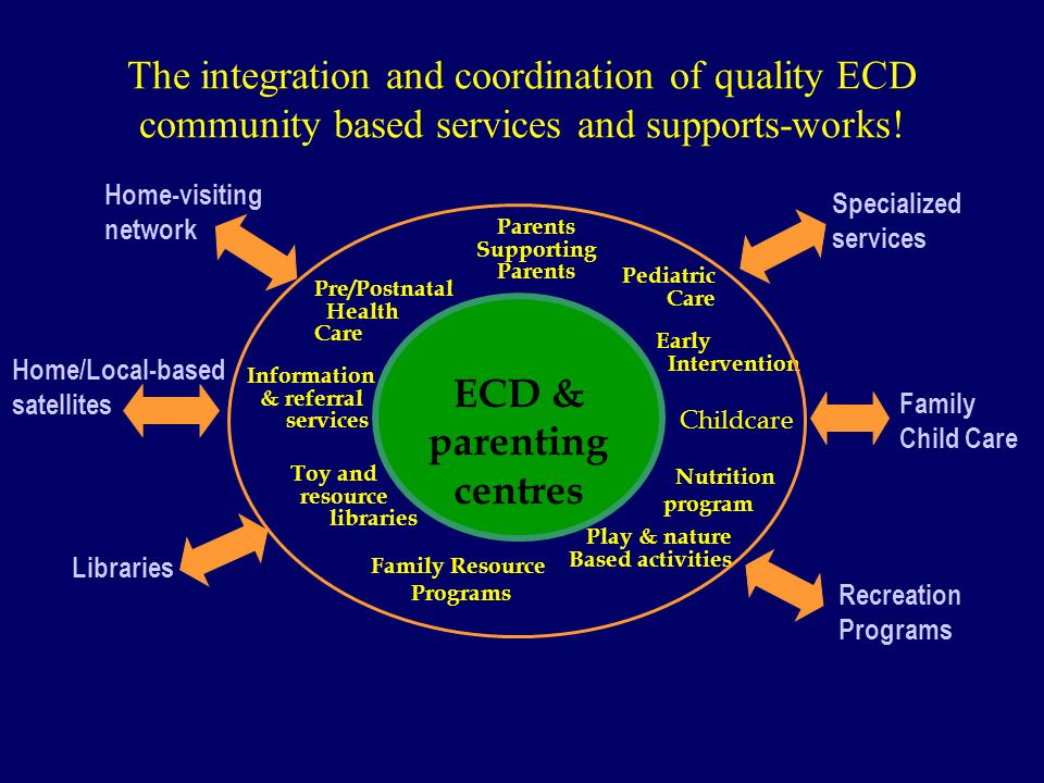 The integration and coordination of quality ECD community based services and supports-works.