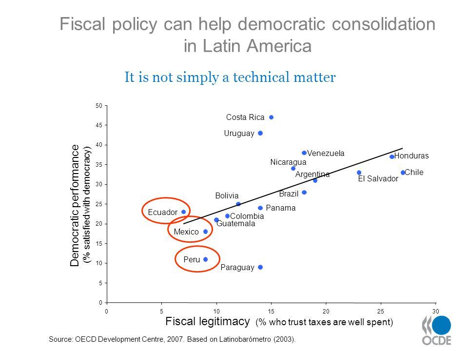 Source: OECD Development Centre, 2007. Based on Latinobarómetro (2003).