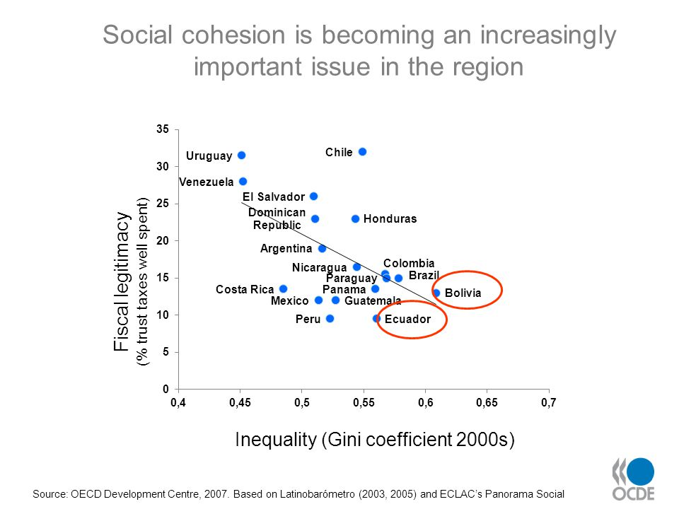 Source: OECD Development Centre, 2007. Based on Latinobarómetro (2003, 2005) and ECLAC's Panorama Social Social cohesion is becoming an increasingly i