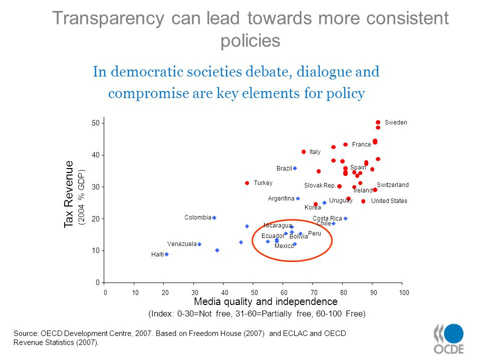 Source: OECD Development Centre, 2007. Based on Freedom House (2007) and ECLAC and OECD Revenue Statistics (2007). Transparency can lead towards more