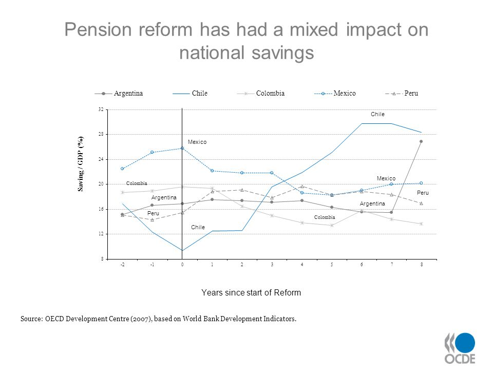 Pension reform has had a mixed impact on national savings Source: OECD Development Centre (2007), based on World Bank Development Indicators.