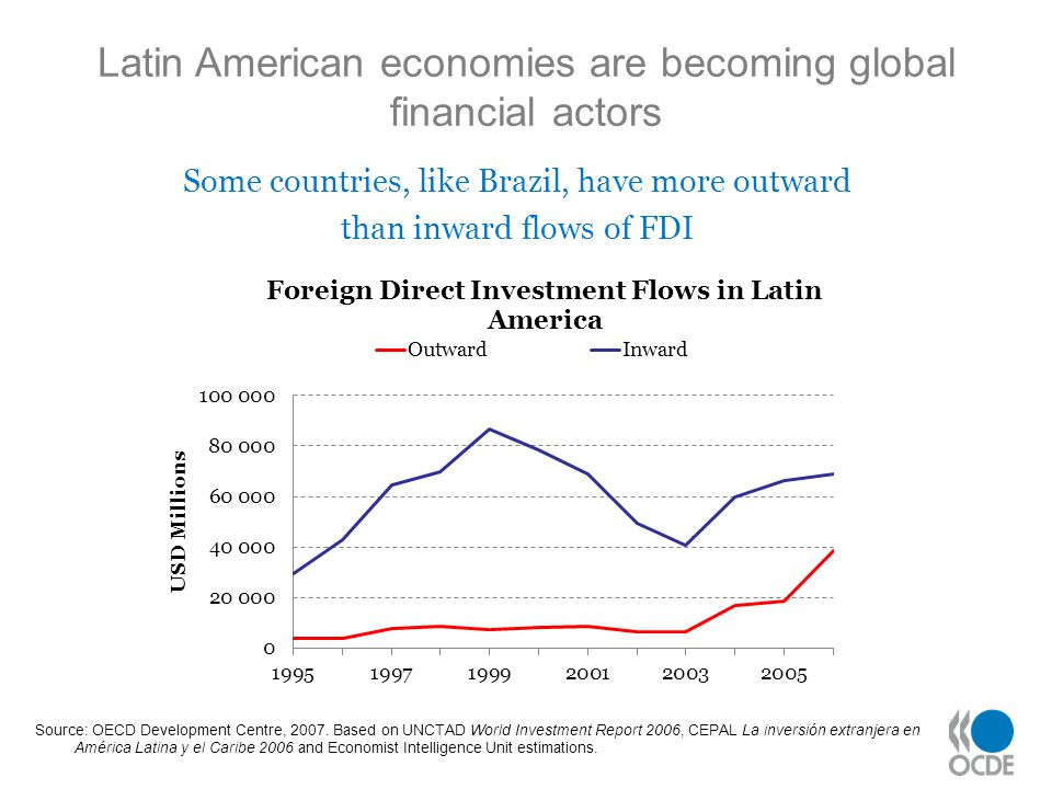 Latin American economies are becoming global financial actors Some countries, like Brazil, have more outward than inward flows of FDI Source: OECD Dev