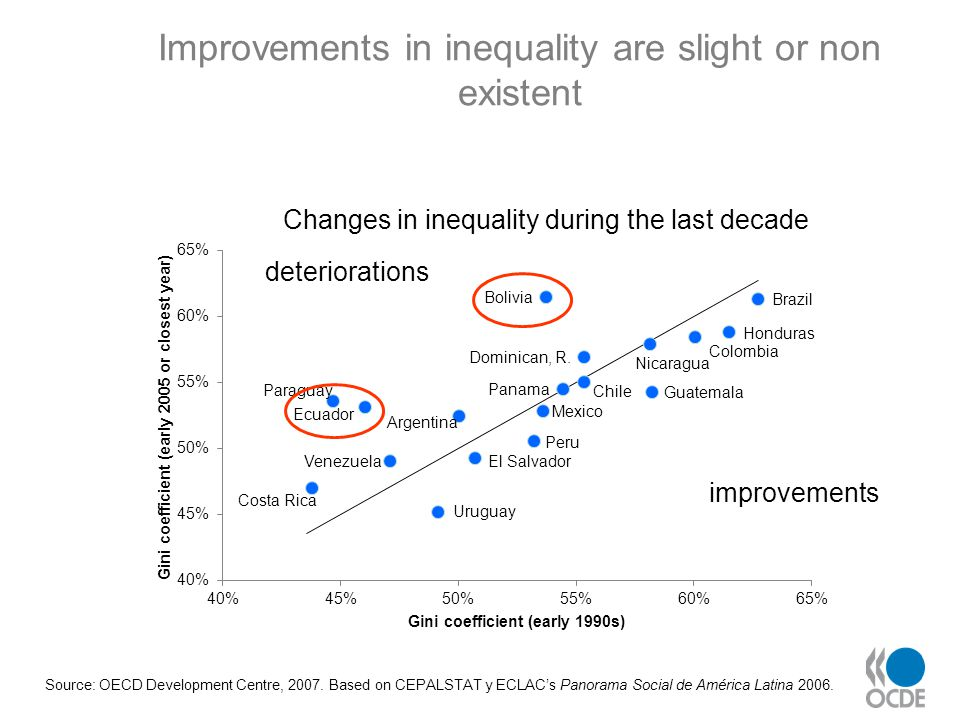 Source: OECD Development Centre, 2007. Based on CEPALSTAT y ECLAC's Panorama Social de América Latina 2006. Improvements in inequality are slight or n
