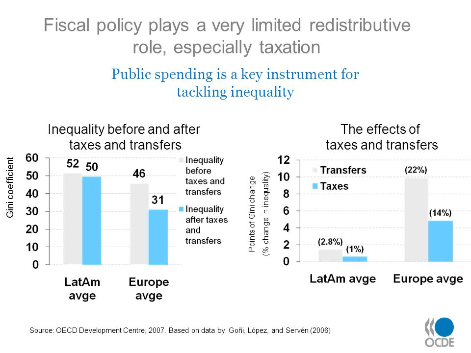 Source: OECD Development Centre, 2007. Based on data by Goñi, López, and Servén (2006) Fiscal policy plays a very limited redistributive role, especia