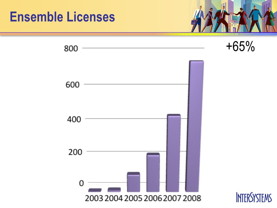 Ensemble Licenses +65%