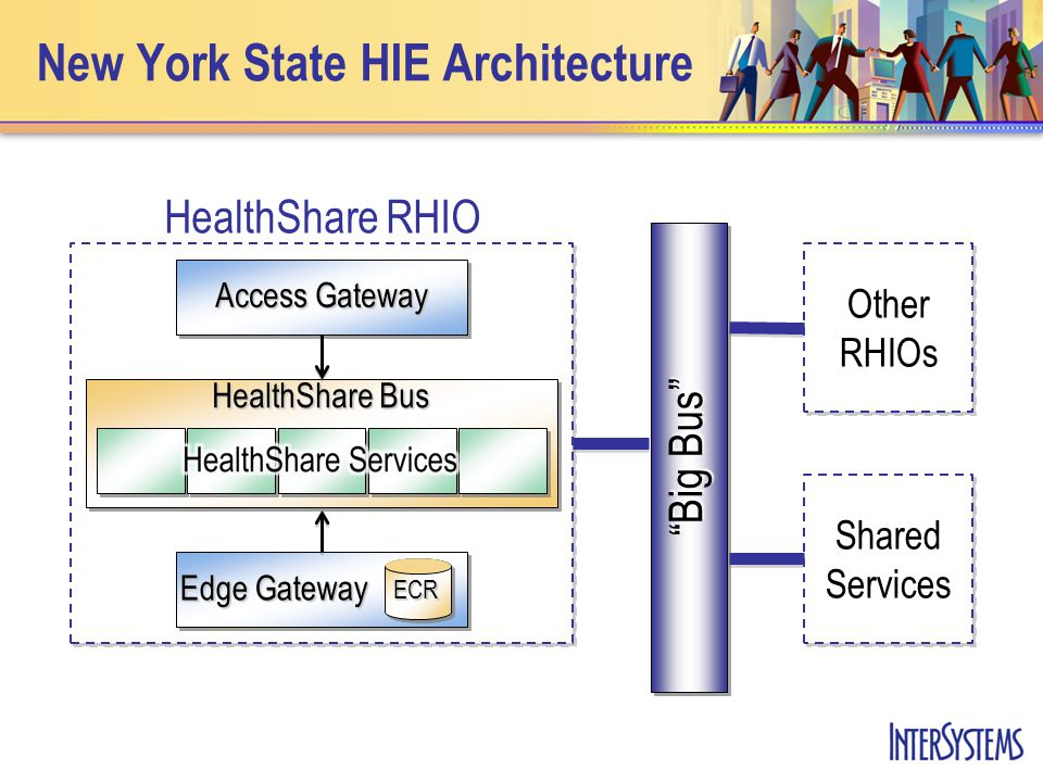 New York State HIE Architecture Edge Gateway ECR Access Gateway HealthShare Bus HealthShare RHIO Other RHIOs Shared Services Big Bus