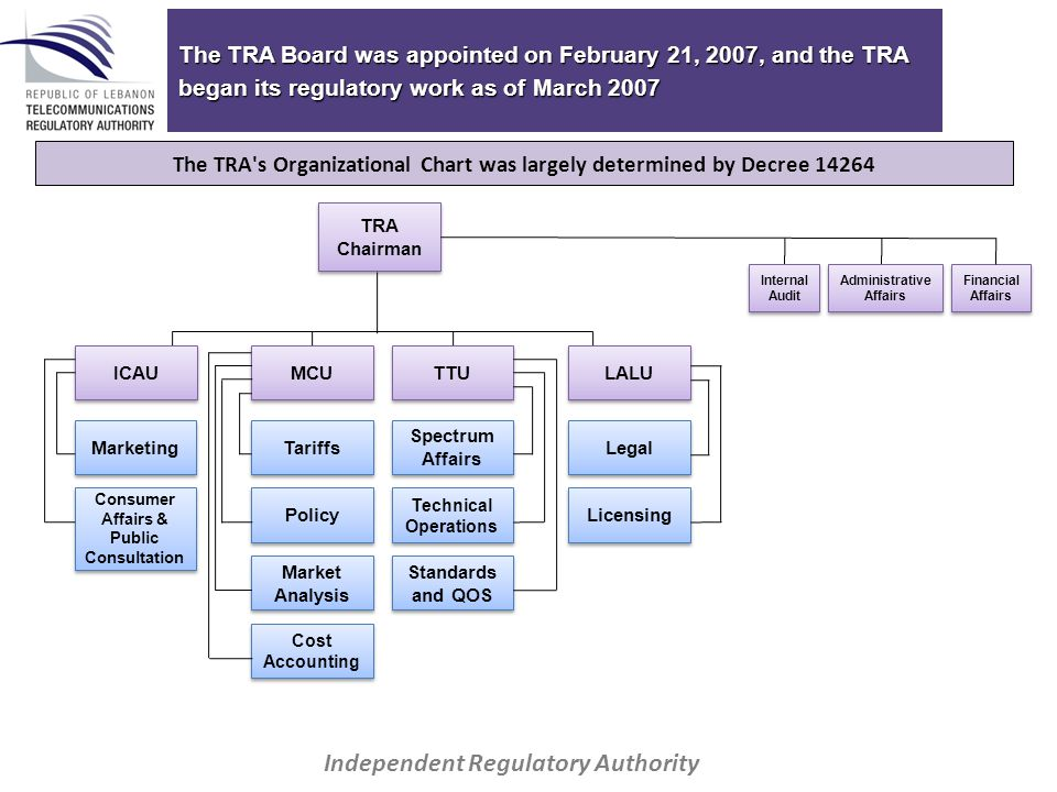 The TRA Board was appointed on February 21, 2007, and the TRA began its regulatory work as of March 2007 TRA Chairman Financial Affairs ICAU MCU TTU LALU Marketing Tariffs Spectrum Affairs Legal Consumer Affairs & Public Consultation Policy Technical Operations Licensing Market Analysis Standards and QOS Cost Accounting Administrative Affairs Internal Audit Independent Regulatory Authority The TRA s Organizational Chart was largely determined by Decree 14264