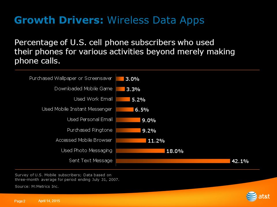 April 14, 2015 Page 2 Growth Drivers: Wireless Data Apps Percentage of U.S. cell phone subscribers who used their phones for various activities beyond