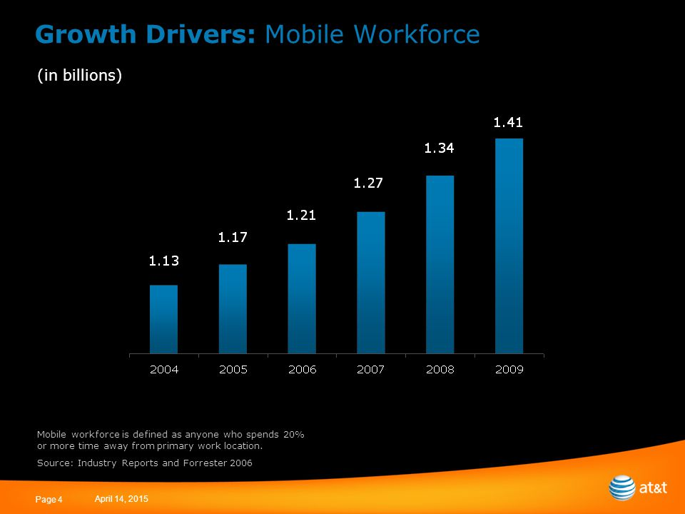 April 14, 2015 Page 4 Growth Drivers: Mobile Workforce (in billions) Mobile workforce is defined as anyone who spends 20% or more time away from primary work location.