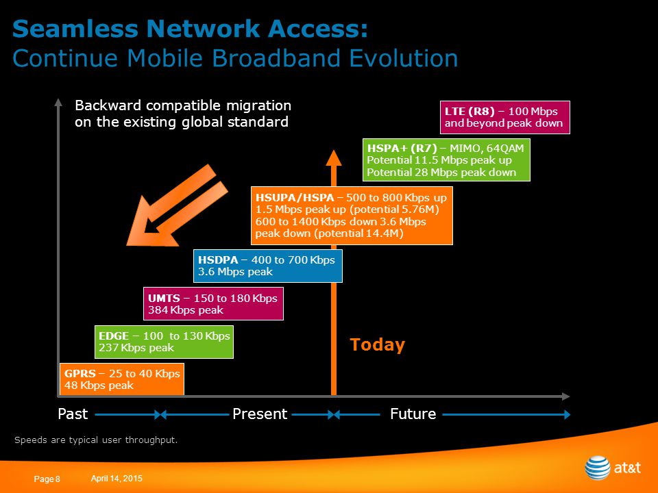 April 14, 2015 Page 8 Seamless Network Access: Continue Mobile Broadband Evolution Performance Time PastPresentFuture GPRS – 25 to 40 Kbps 48 Kbps peak EDGE – 100 to 130 Kbps 237 Kbps peak UMTS – 150 to 180 Kbps 384 Kbps peak HSDPA – 400 to 700 Kbps 3.6 Mbps peak HSUPA/HSPA – 500 to 800 Kbps up 1.5 Mbps peak up (potential 5.76M) 600 to 1400 Kbps down 3.6 Mbps peak down (potential 14.4M) HSPA+ (R7) – MIMO, 64QAM Potential 11.5 Mbps peak up Potential 28 Mbps peak down LTE (R8) – 100 Mbps and beyond peak down Backward compatible migration on the existing global standard Today Speeds are typical user throughput.
