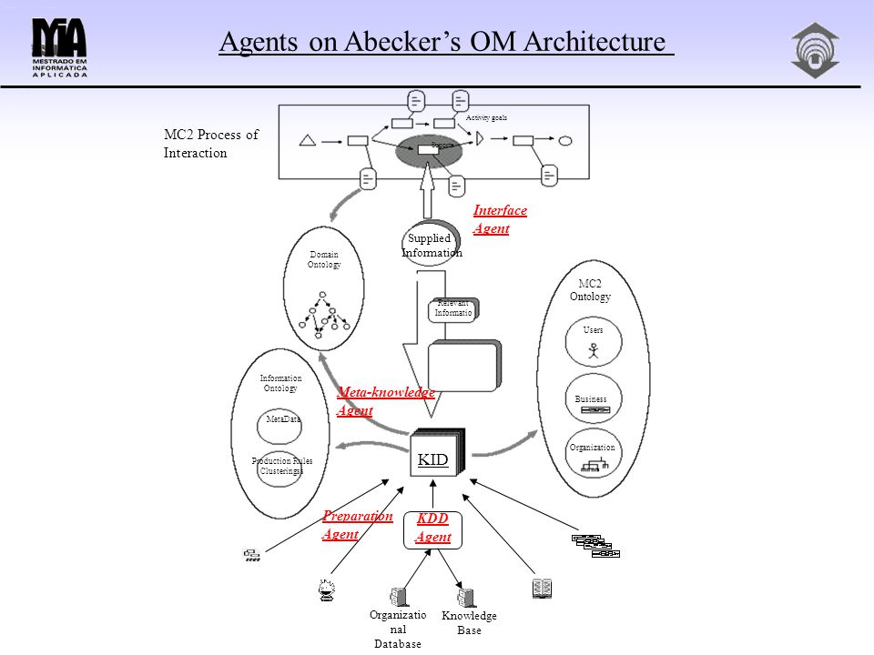 MC2 Ontology Users Business Organization Relevant Informatio Information Ontology MetaData Domain Ontology Supplied Information Activity goals MC2 Process of Interaction Suporte Production Rules Clusteringss KDD Agent Organizatio nal Database Knowledge Base Interface Agent KID Meta-knowledge Agent Agents on Abecker's OM Architecture Preparation Agent