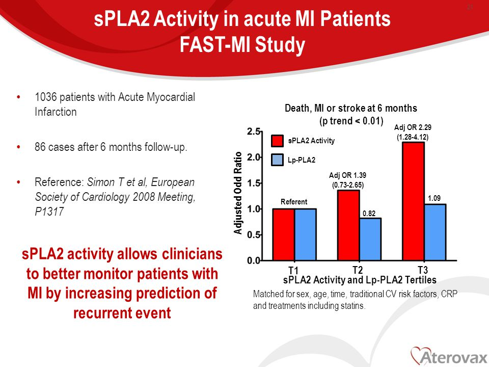sPLA2 Activity in acute MI Patients FAST-MI Study 1036 patients with Acute Myocardial Infarction 86 cases after 6 months follow-up.
