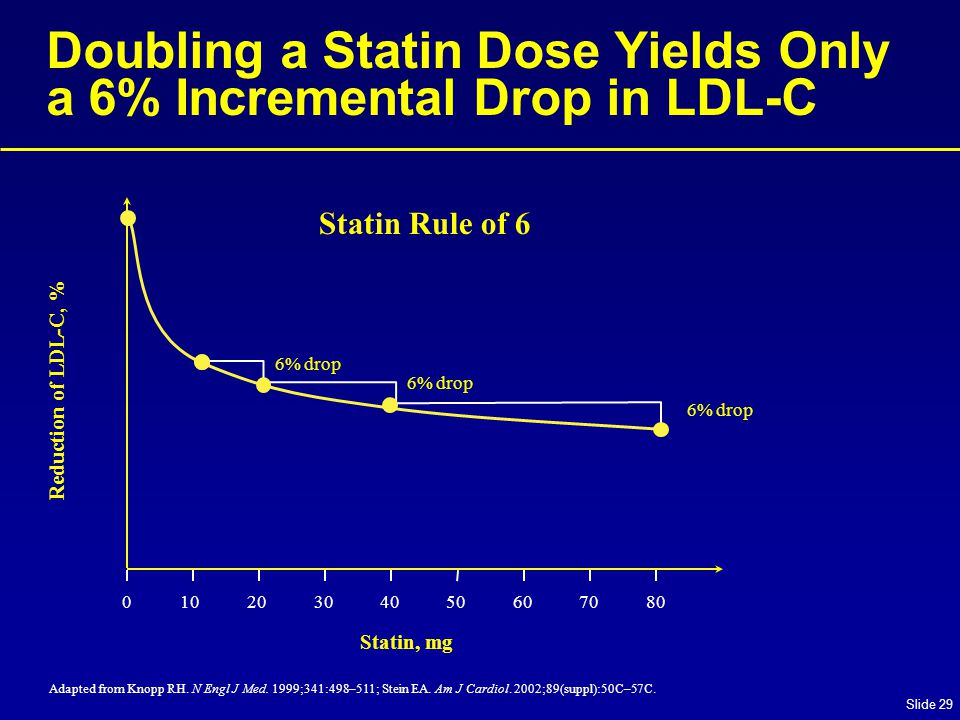 Slide 29 Doubling a Statin Dose Yields Only a 6% Incremental Drop in LDL-C Adapted from Knopp RH.