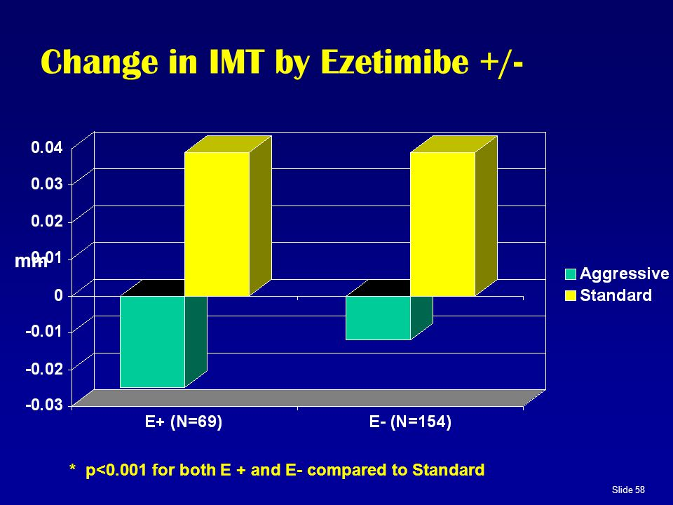 Slide 58 Change in IMT by Ezetimibe +/- * p<0.001 for both E + and E- compared to Standard mm