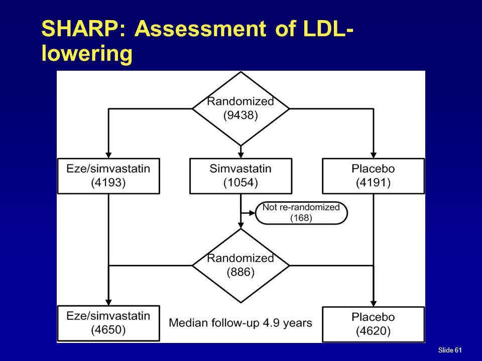 Slide 61 SHARP: Assessment of LDL- lowering