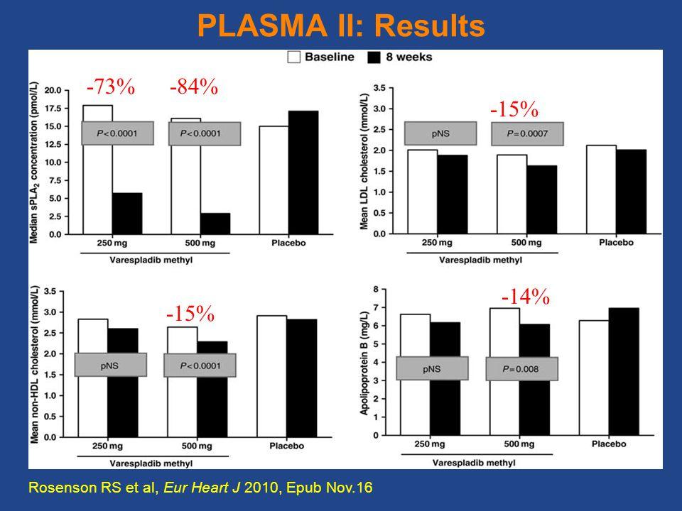 PLASMA II: Results Rosenson RS et al, Eur Heart J 2010, Epub Nov.16 -73% -84% -15% -14%