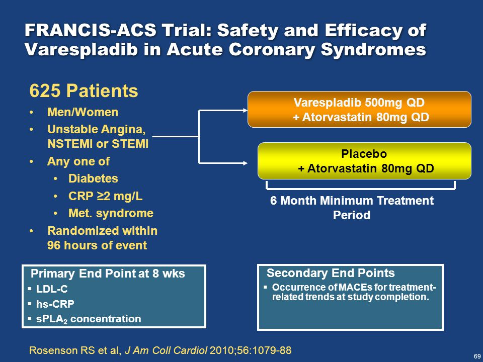 69 FRANCIS-ACS Trial: Safety and Efficacy of Varespladib in Acute Coronary Syndromes 625 Patients Men/Women Unstable Angina, NSTEMI or STEMI Any one of Diabetes CRP ≥2 mg/L Met.