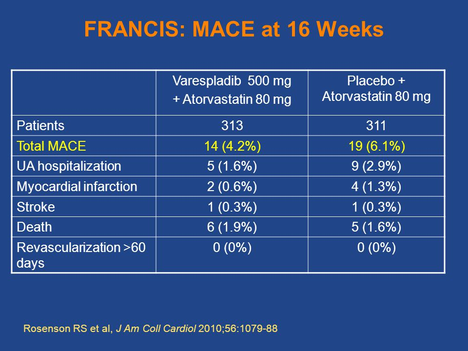 FRANCIS: MACE at 16 Weeks Varespladib 500 mg + Atorvastatin 80 mg Placebo + Atorvastatin 80 mg Patients Total MACE14 (4.2%)19 (6.1%) UA hospitalization5 (1.6%)9 (2.9%) Myocardial infarction2 (0.6%)4 (1.3%) Stroke1 (0.3%) Death6 (1.9%)5 (1.6%) Revascularization >60 days 0 (0%) Rosenson RS et al, J Am Coll Cardiol 2010;56: